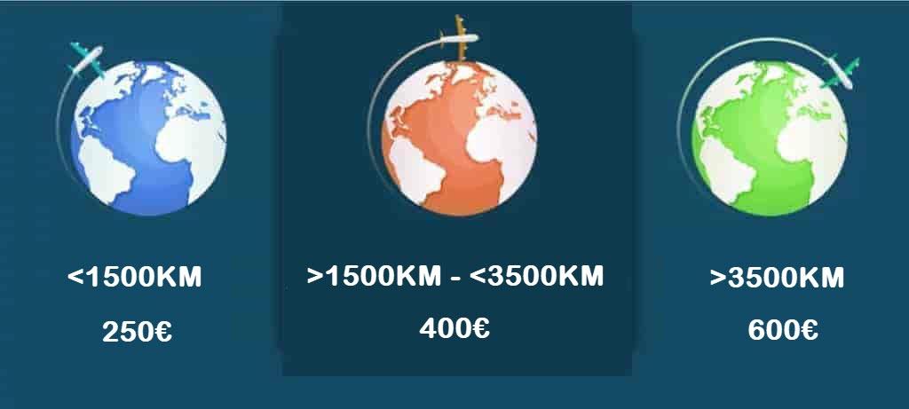 Pазстояние на полета и компенсация